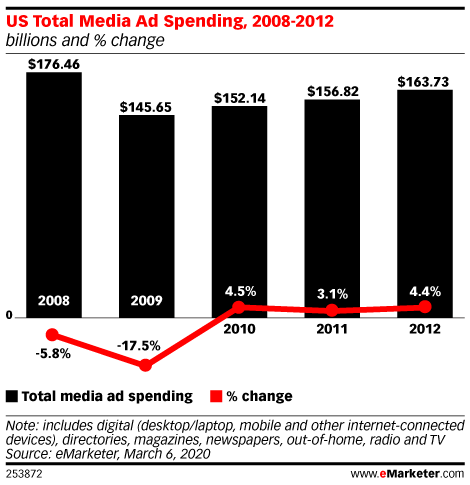 US Total Media Ad Spending, 2008-2012 (billions and % change)