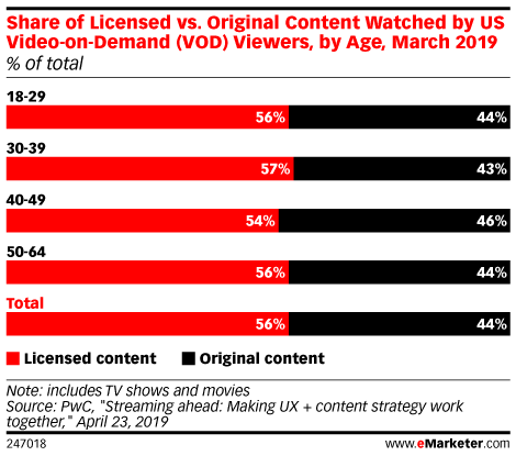 Share of Licensed vs. Original Content Watched by US Video-on-Demand (VOD) Viewers, by Age, March 2019 (% of total)