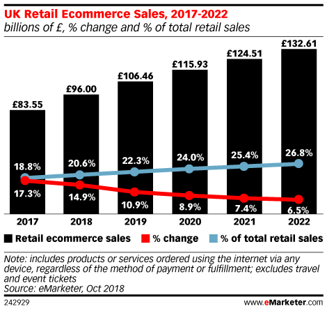 UK Retail Ecommerce Sales, 2017-2022 (billions of £, % change and % of total retail sales)