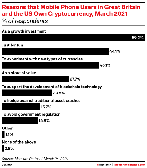 Reasons that Mobile Phone Users in Great Britain and the US Own Cryptocurrency, March 2021 (% of respondents)