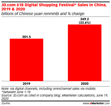 JD.com 618 Digital Shopping Festival* Sales in China, 2019 & 2020 (billions of Chinese yuan renminbi and % change)