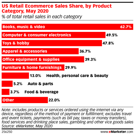 US Retail Ecommerce Sales Share, by Product Category, May 2020 (% of total retail sales in each category)