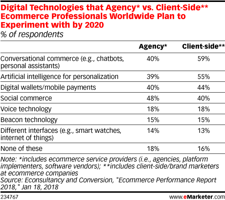 Digital Technologies that Agency* vs. Client-Side** Ecommerce Professionals Worldwide Plan to Experiment with by 2020 (% of respondents)