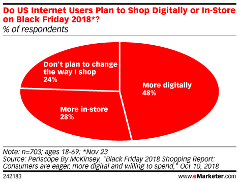 Do US Internet Users Plan to Shop Digitally or In-Store on Black Friday 2018*? (% of respondents)