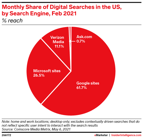 Monthly Share of Digital Searches in the US, by Search Engine, Feb 2021 (% reach)