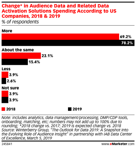 Change* in Audience Data and Related Data Activation Solutions Spending According to US Companies, 2018 & 2019 (% of respondents)