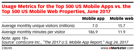Usage Metrics for the Top 500 US Mobile Apps vs. the Top 500 US Mobile Web Properties, June 2017