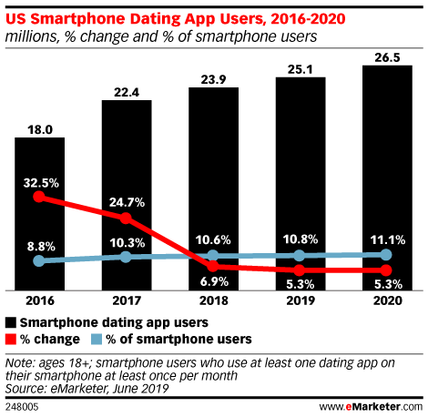 US Smartphone Dating App Users, 2016-2020 (millions, % change and % of smartphone users)