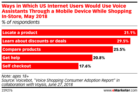 Ways in Which US Internet Users Would Use Voice Assistants Through a Mobile Device While Shopping In-Store, May 2018 (% of respondents)