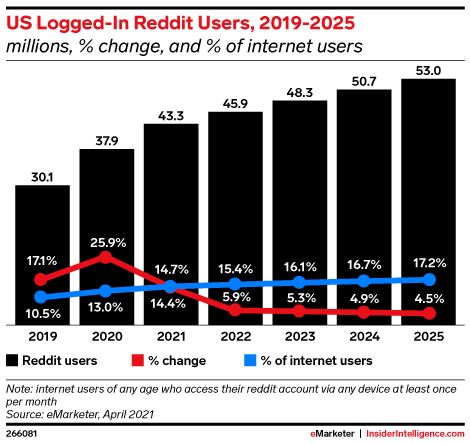US Logged-In Reddit Users, 2019-2025 (millions, % change, and % of internet users)