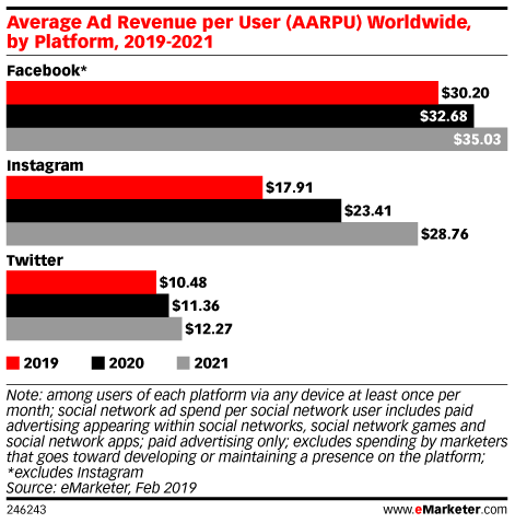Average Ad Revenue per User (AARPU) Worldwide, by Platform, 2019-2021