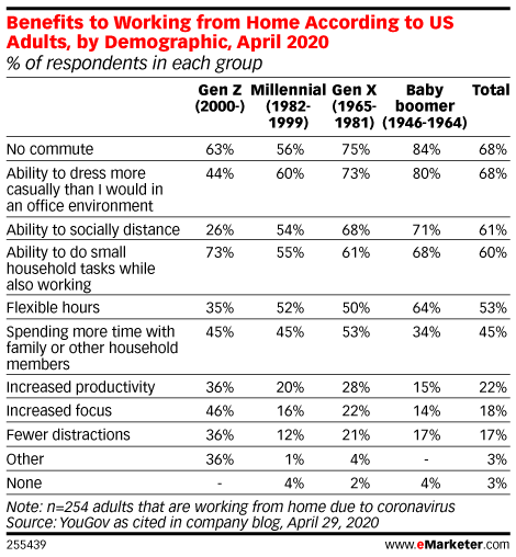 Benefits of Working from Home According to US Adults, by Demographic, April 2020 (% of respondents in each group)