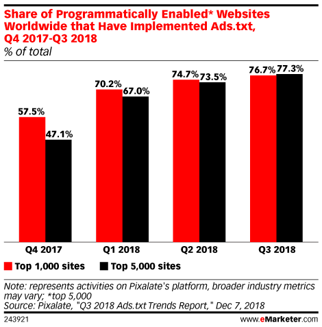 Digital Ad Fraud 2019 - eMarketer Trends, Forecasts & Statistics