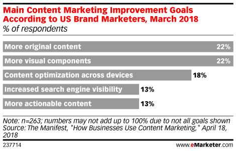 Main Content Marketing Improvement Goals According to US Brand Marketers, March 2018 (% of respondents)