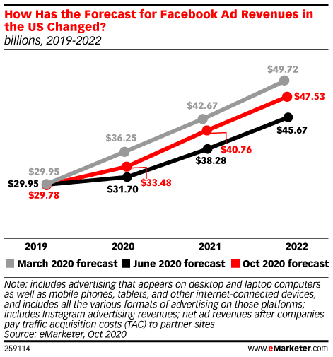 How Has the Forecast for Facebook Ad Revenues in the US Changed?, 2019-2022 (billions, March vs. June vs. Oct 2020)