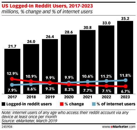 US Logged-In Reddit Users, 2017-2023 (millions, % change and % of internet users)