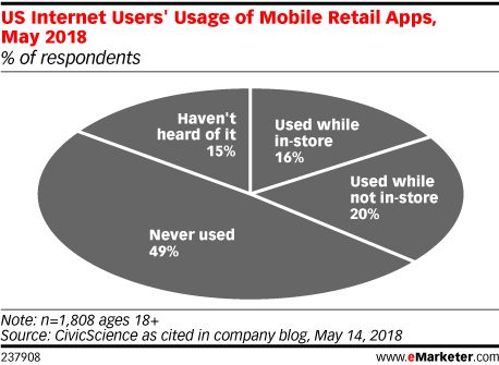 US Internet Users' Usage of Mobile Retail Apps, May 2018 (% of respondents)