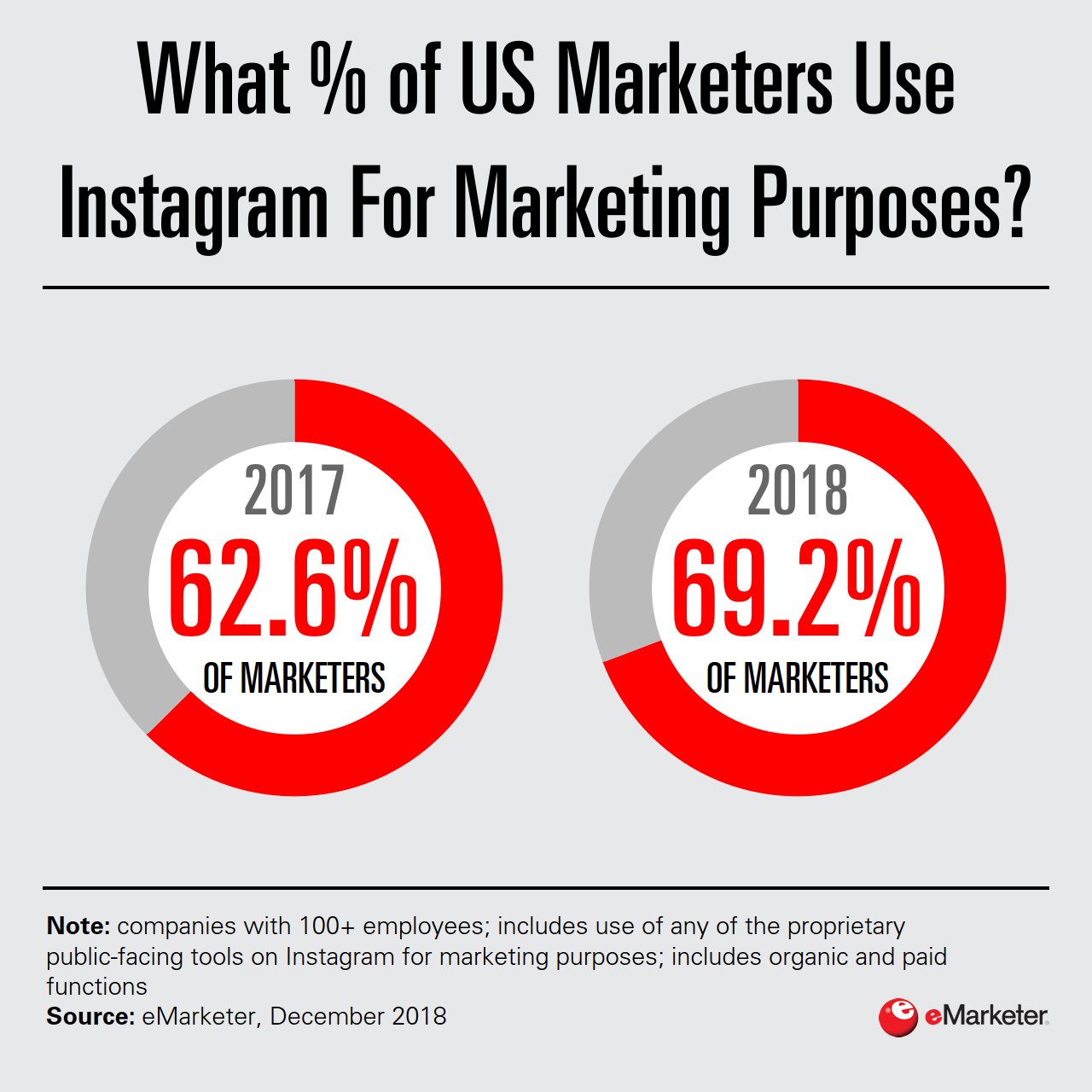 Are Marketers Leveraging Snapchat and Instagram? - eMarketer