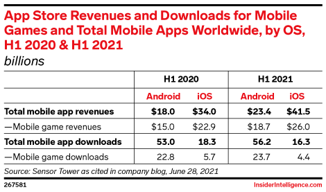 App Store Revenues and Downloads for Mobile Games and Total Mobile Apps Worldwide, by OS, H1 2020 & H1 2021 (billions)