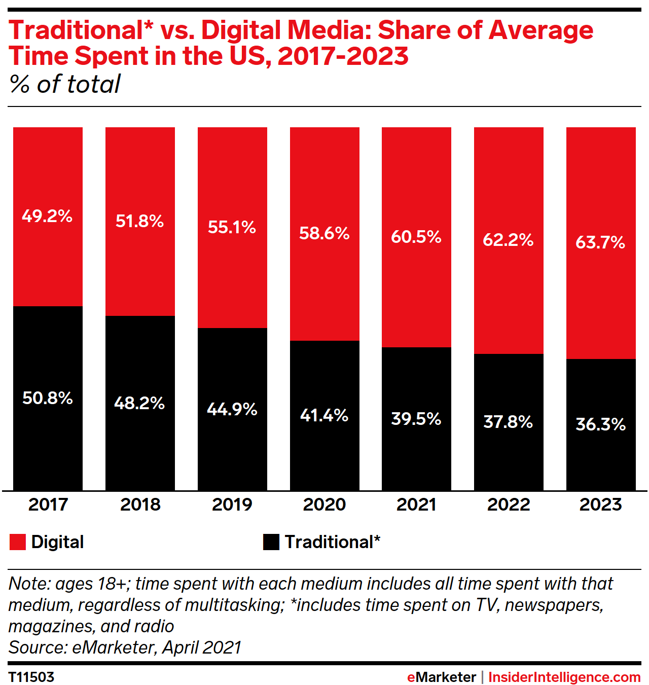 Traditional* vs. Digital Media: Share of Average Time Spent in the US, 2017-2023 (% of total)