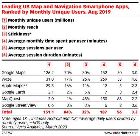 Leading US Map and Navigation Smartphone Apps, Ranked by Monthly Unique Users, Aug 2019