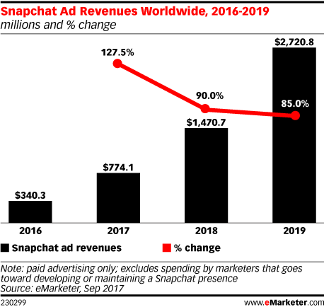 Snapchat Ad Revenues Worldwide, 2016-2019 (millions and % change)