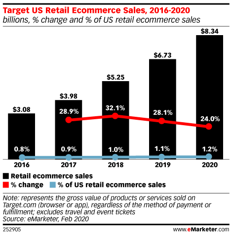 Target US Retail Ecommerce Sales, 2016-2020 (billions, % change and % of US retail ecommerce sales)