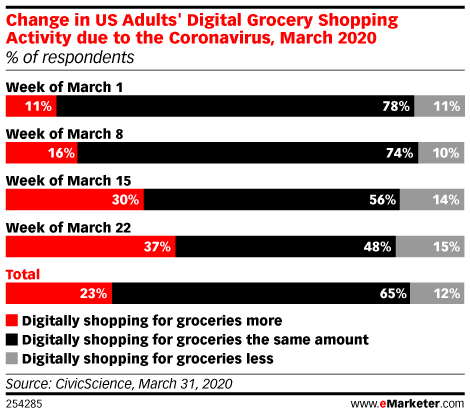 Change in US Adults' Digital Grocery Shopping Activity due to the Coronavirus, March 2020 (% of respondents)