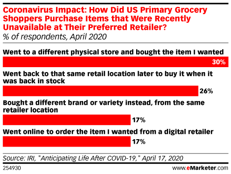 Coronavirus Impact: How Did US Primary Grocery Shoppers Purchase Items that Were Recently Unavailable at Their Preferred Retailer? (% of respondents, April 2020)