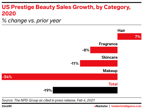 US Prestige Beauty Sales Growth, by Category, 2020 (% change vs. prior year)