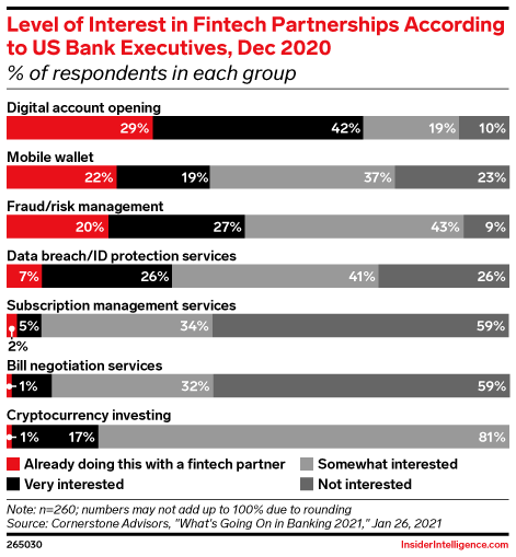 Level of Interest in Fintech Partnerships According to US Bank Executives, Dec 2020 (% of respondents in each group)