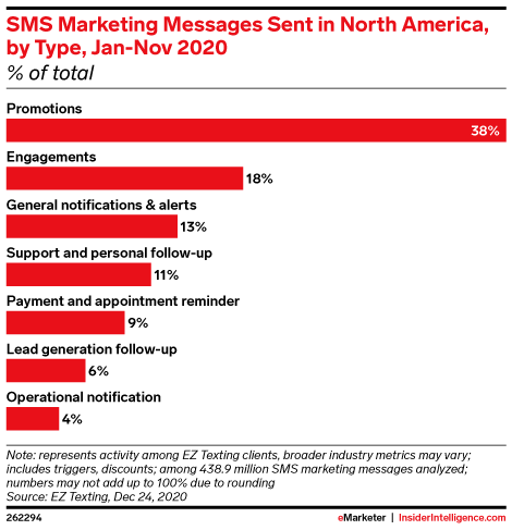 SMS Marketing Messages Sent in North America, by Type, Jan-Nov 2020 (% of total)