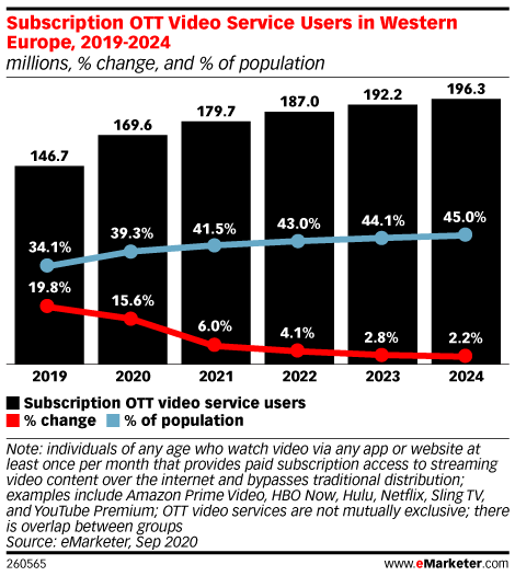 Subscription OTT Video Service Users in Western Europe, 2019-2024 (millions, % change, and % of population)