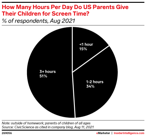How Many Hours per Day Do US Parents Give Their Children for Screen Time? (% of respondents, Aug 2021)