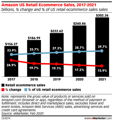 Amazon US Retail Ecommerce Sales, 2017-2021 (billions, % change and % of US retail ecommerce sales sales)