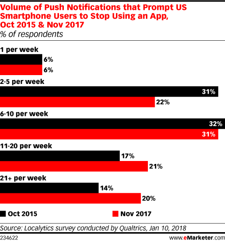 Volume of Push Notifications that Prompt US Smartphone Users to Stop Using an App, Oct 2015 & Nov 2017 (% of respondents)
