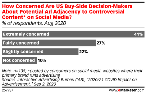 How Concerned Are US Buy-Side Decision-Makers About Potential Ad Adjacency to Controversial Content* on Social Media? (% of respondents, Aug 2020)