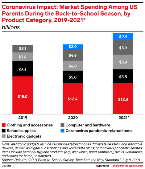 Coronavirus Impact: Market Spending Among US Parents During the Back-to-School Season, by Product Category, 2019-2021* (billions)