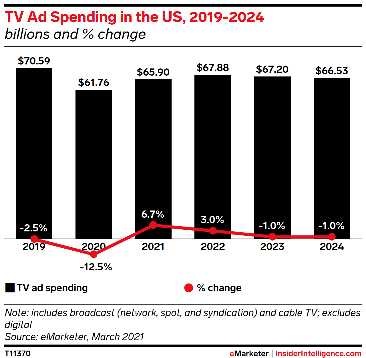 TV Ad Spending in the US, 2019-2024 (billions and % change)