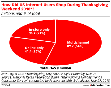 How Did US Internet Users Shop During Thanksgiving Weekend 2018*? (millions and % of total)