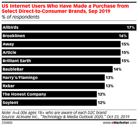 US Internet Users Who Have Made a Purchase from Select Direct-to-Consumer Brands, Sep 2019 (% of respondents)