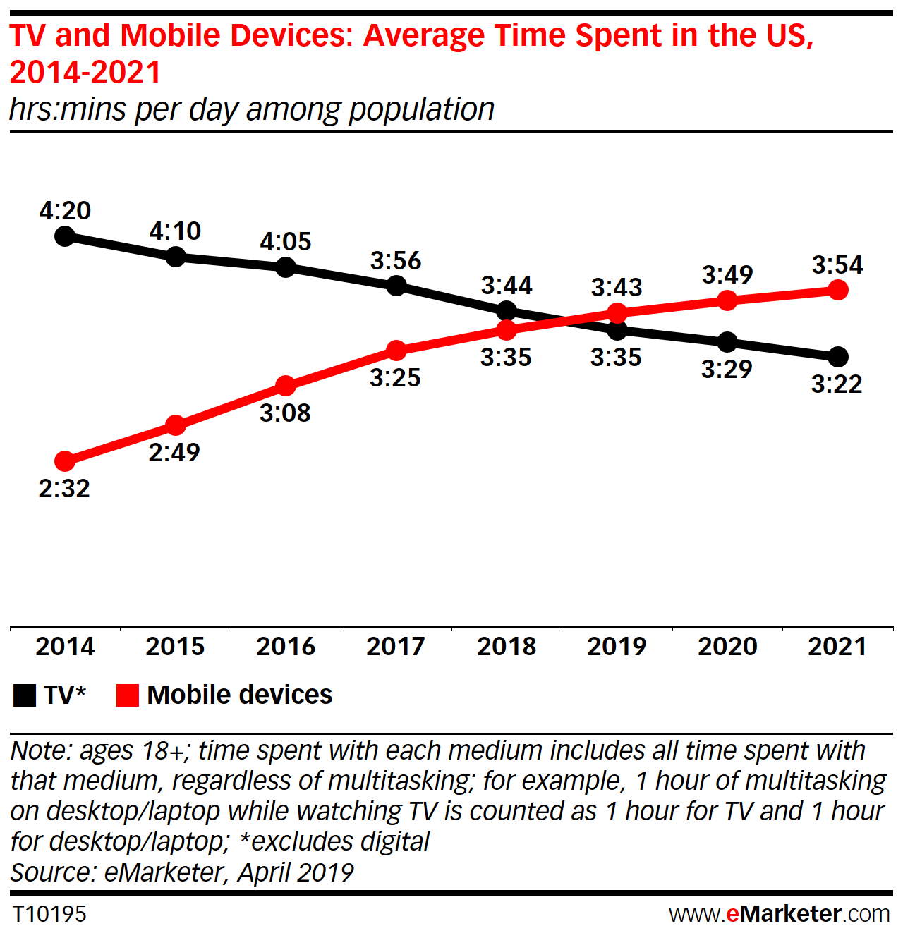 US Time Spent with Mobile 2019 - eMarketer Trends, Forecasts