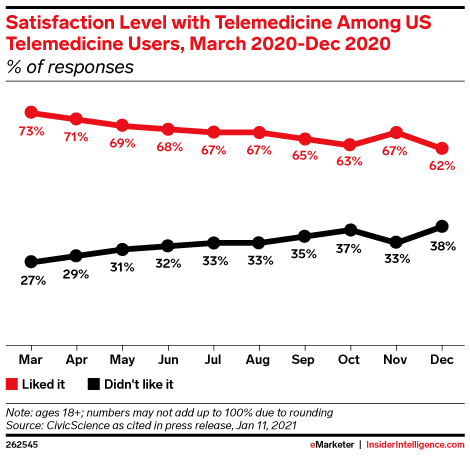 Satisfaction Level with Telemedicine Among US Telemedicine Users, March 2020-Dec 2020 (% of responses)