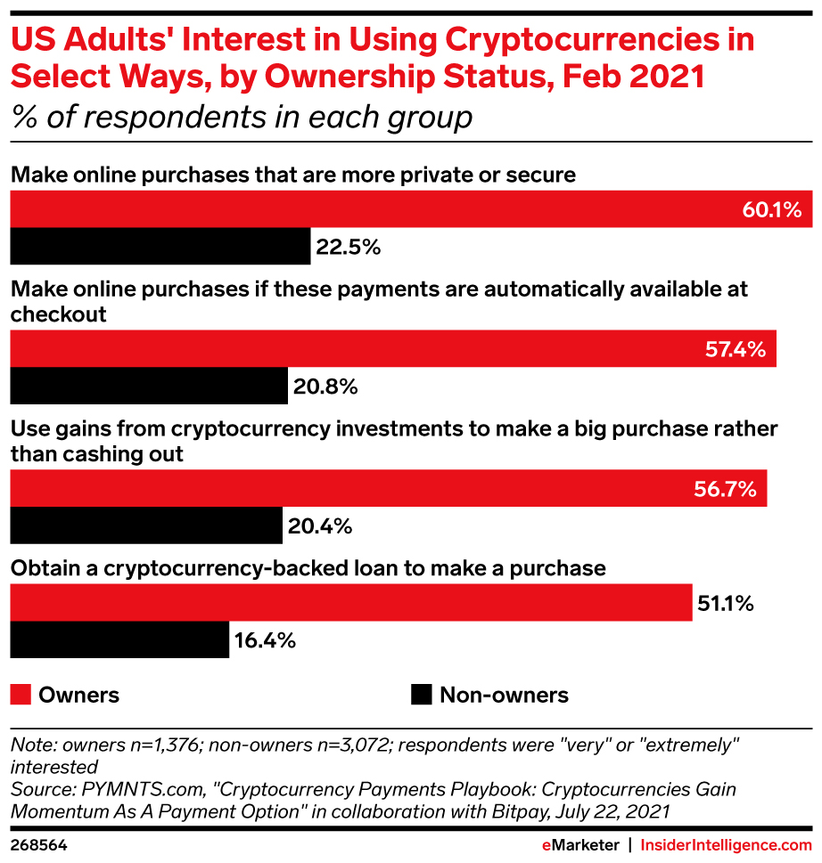 Consumer Shopping Interest in Cryptocurrency