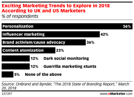 Exciting Marketing Trends to Explore in 2018 According to UK and US Marketers (% of respondents)