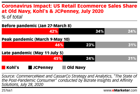 Coronavirus Impact: Share of US Retail Ecommerce Sales Among Old Navy, Kohl's & JCPenney, July 2020 (% of total)