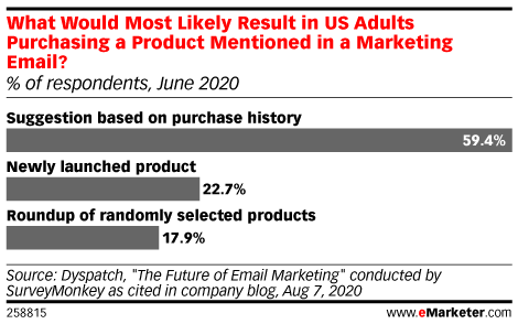 What Would Most Likely Result in US Adults Purchasing a Product Mentioned in a Marketing Email? (% of respondents, June 2020)