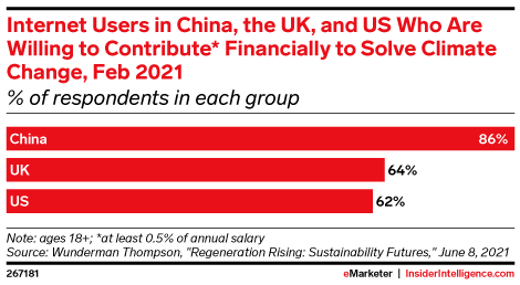 Internet Users in China, the UK, and US Who Are Willing to Contribute* Financially to Solve Climate Change, Feb 2021 (% of respondents in each group)