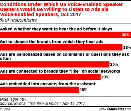 Conditions Under Which US Voice-Enabled Speaker Owners Would Be Willing to Listen to Ads via Voice-Enabled Speakers, Oct 2017 (% of respondents)