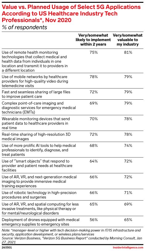 Value vs. Planned Usage of Select 5G Applications According to US Healthcare Industry Tech Professionals*, Nov 2020 (% of respondents)